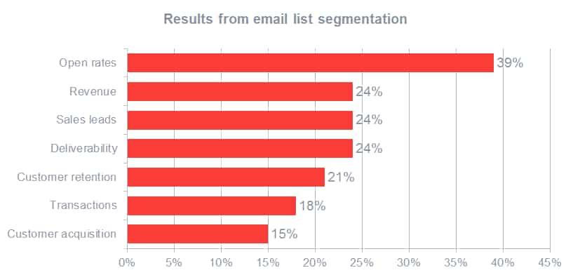 List Segmentation Report